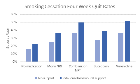 Best way to quit smoking - quit-smoking-graph